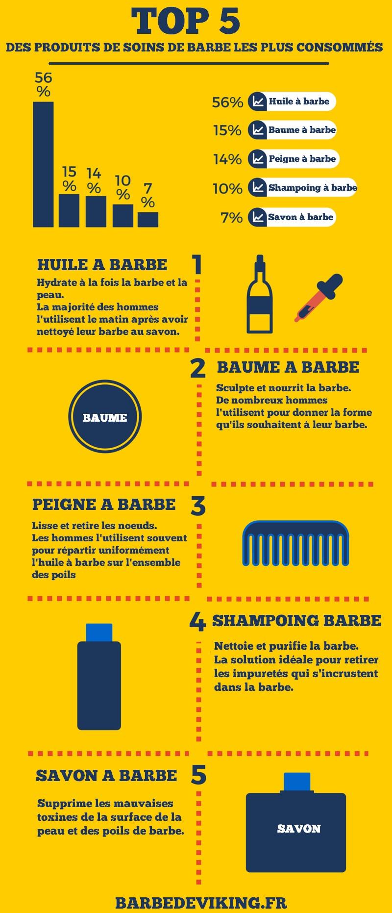 Infographie sur les produits de soin pour la barbe les plus consommés
